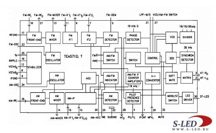 Микросхема радиотракта TEA5712