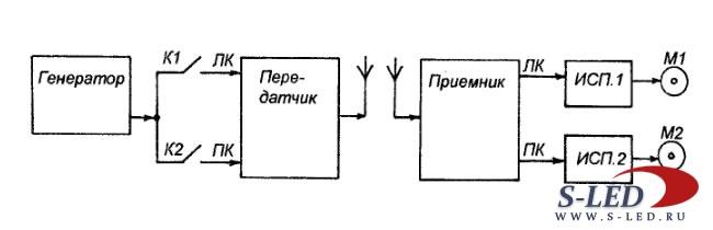 Стереосистема радиоуправления