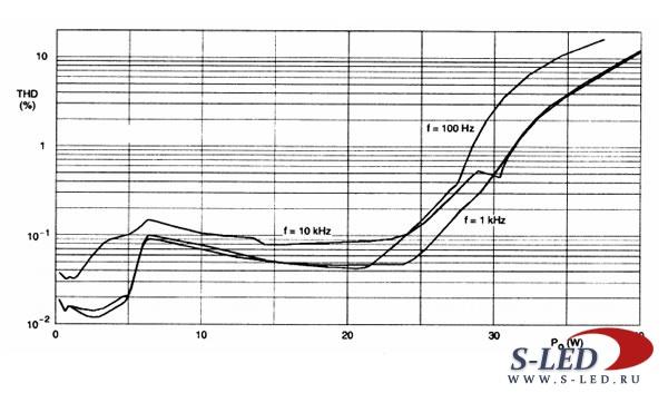 Микросхема УМЗЧ TDA1560Q