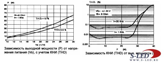 Микросхема УМЗЧ TDA7296